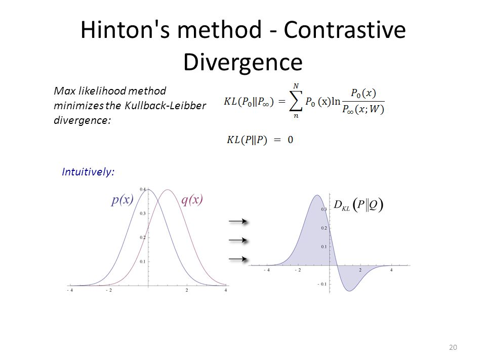 Hinton's method - Contrastive Divergence Max likelihood method minimizes the Kullback-Leibber divergence: 20 Intuitively: