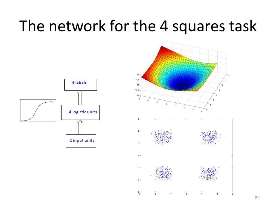 The network for the 4 squares task 2 input units 4 logistic units 4 labels 24