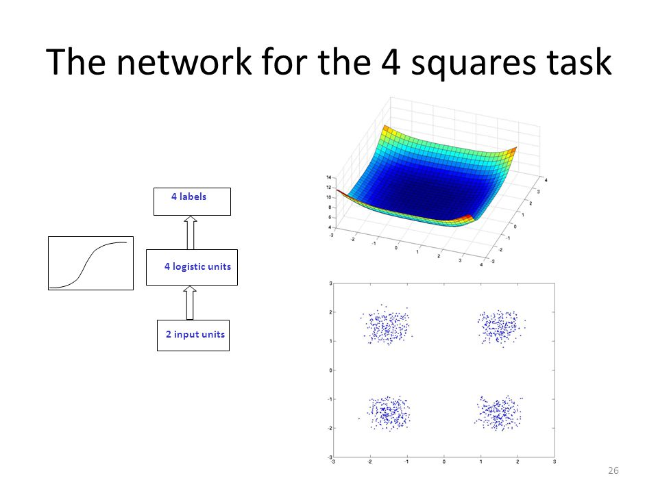 The network for the 4 squares task 26 2 input units 4 logistic units 4 labels