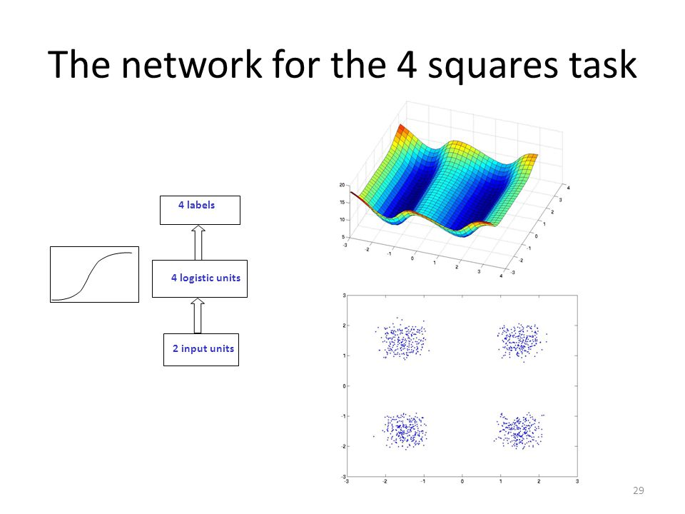 The network for the 4 squares task 29 2 input units 4 logistic units 4 labels