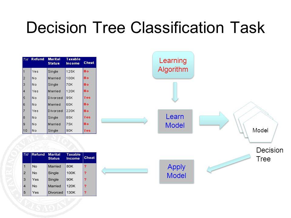 Decision Tree Classification Task Decision Tree Learning Algorithm Learn Model Apply Model Apply Model