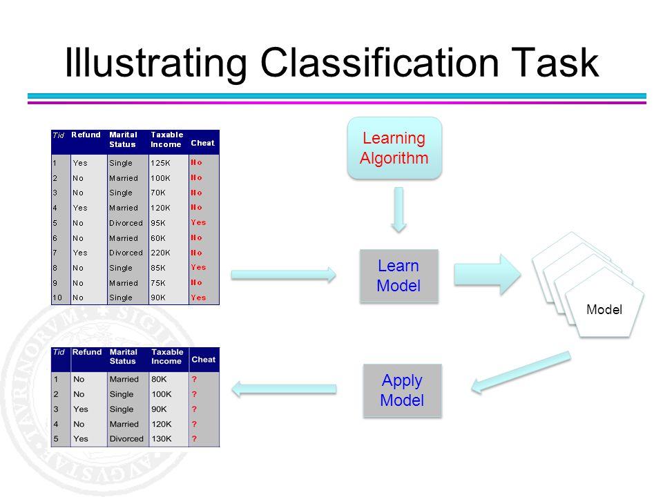 Illustrating Classification Task Learning Algorithm Learn Model Apply Model Apply Model