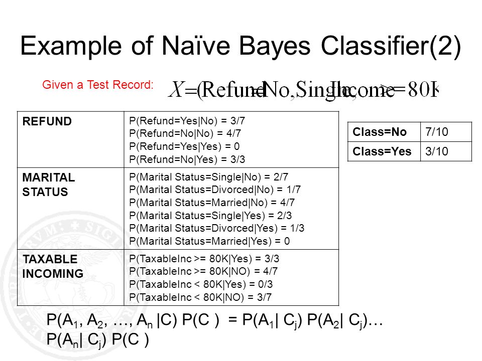 Given a Test Record: Example of Naïve Bayes Classifier(2) REFUND P(Refund=Yes|No) = 3/7 P(Refund=No|No) = 4/7 P(Refund=Yes|Yes) = 0 P(Refund=No|Yes) =