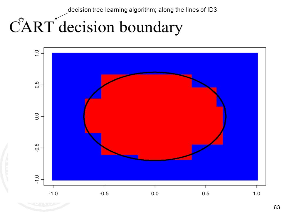 63 decision tree learning algorithm; along the lines of ID3