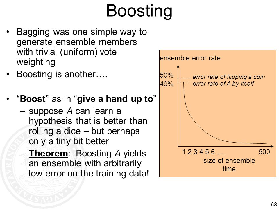 68 Boosting Bagging was one simple way to generate ensemble members with trivial (uniform) vote weighting Boosting is another…. Boost as in give a han