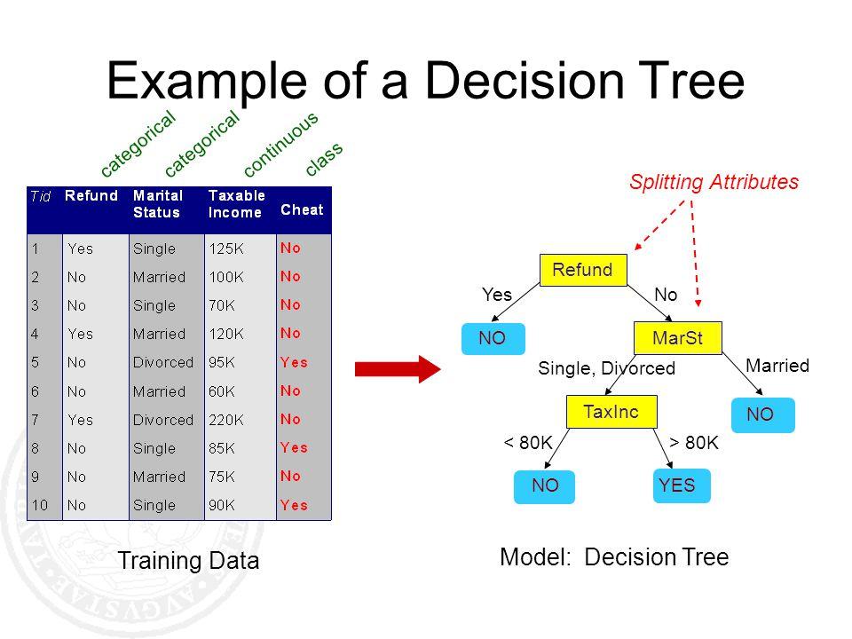 Tree Induction Greedy strategy.