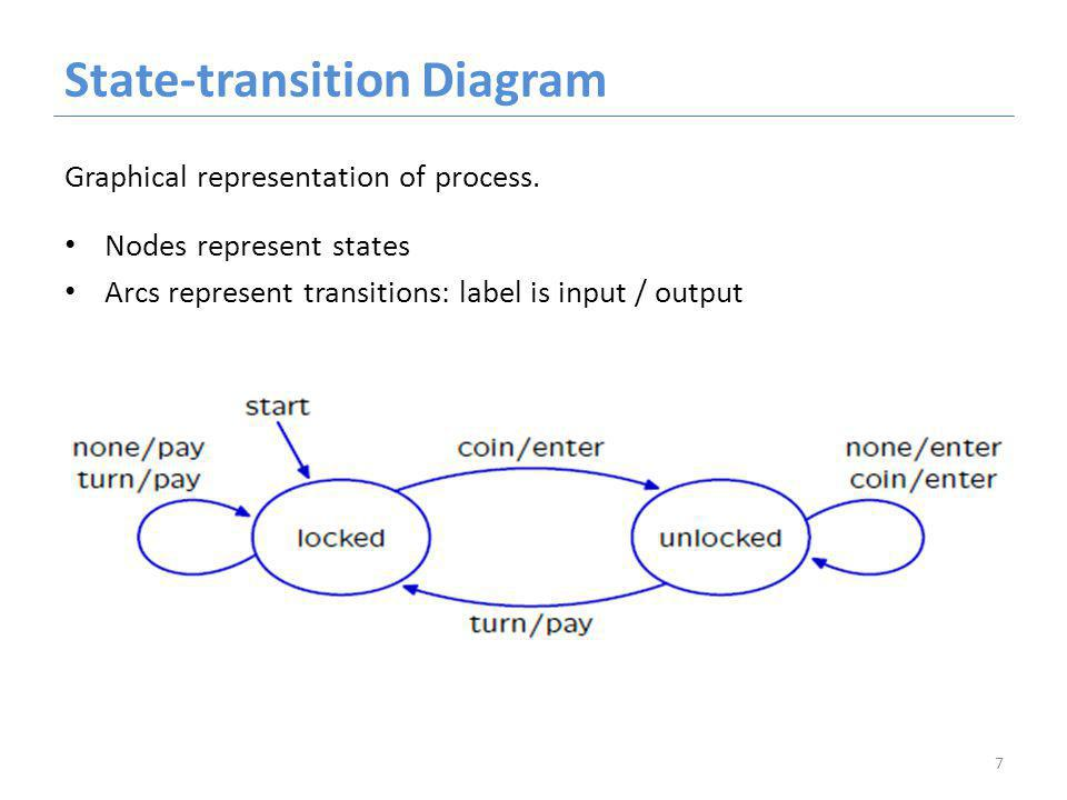 State-transition Diagram Graphical representation of process.
