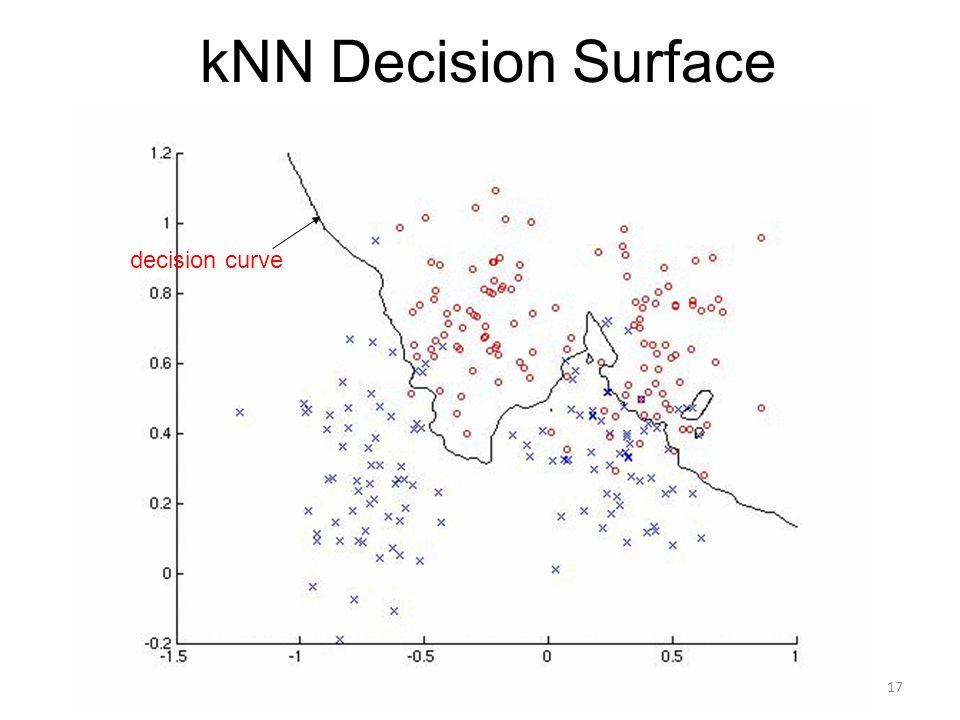 kNN Decision Surface decision curve 17
