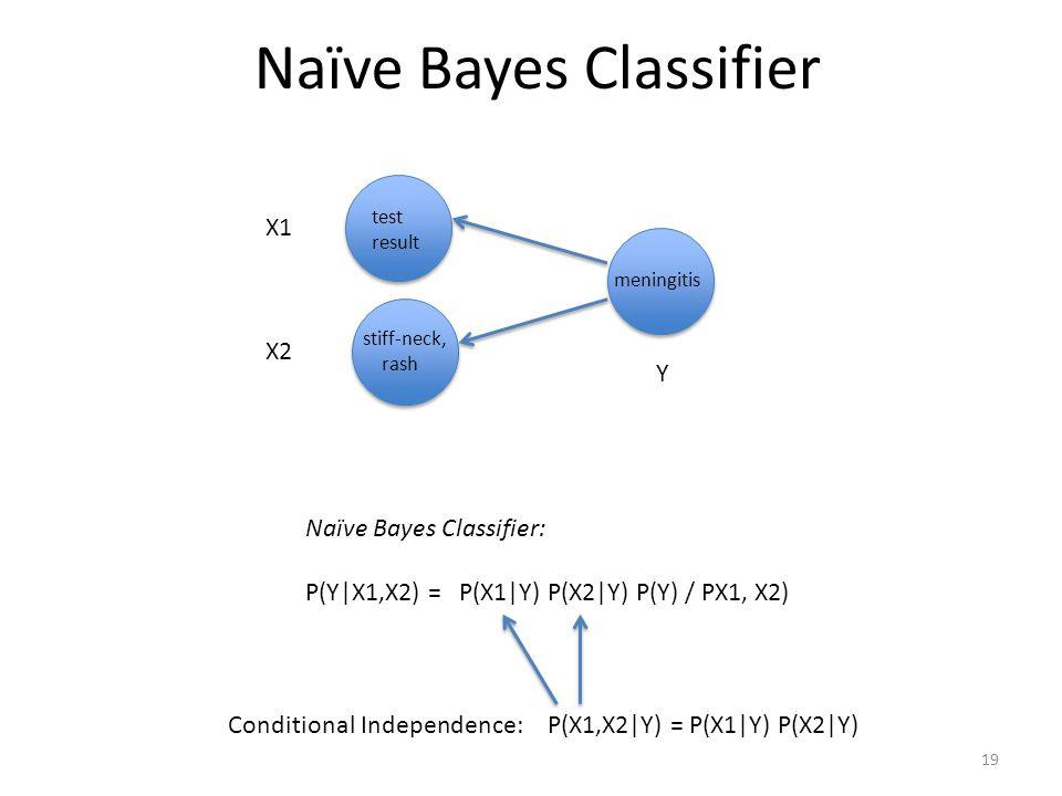 Naïve Bayes Classifier test result meningitis stiff-neck, rash 19 Naïve Bayes Classifier: P(Y|X1,X2) = P(X1|Y) P(X2|Y) P(Y) / PX1, X2) X1 X2 Y P(X1,X2