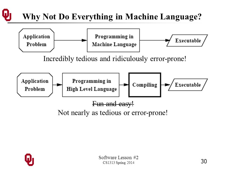 Software Lesson #2 CS1313 Spring 2014 30 Why Not Do Everything in Machine Language.