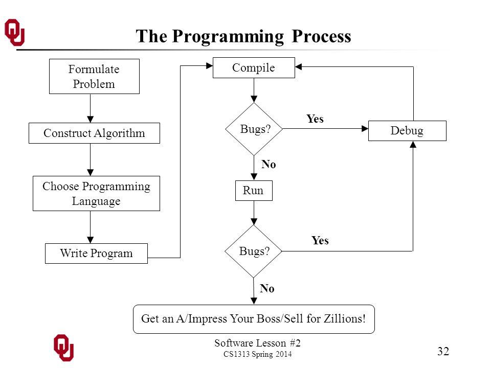Software Lesson #2 CS1313 Spring 2014 32 The Programming Process Formulate Problem Construct Algorithm Choose Programming Language Write Program Compi