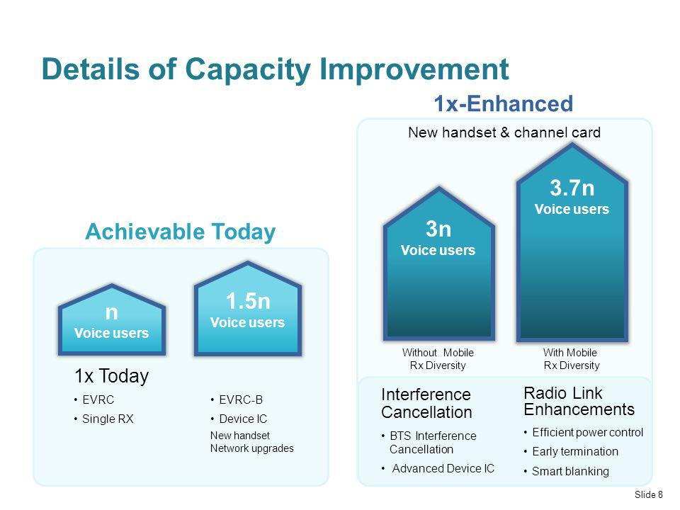 Details of Capacity Improvement Slide 8 Achievable Today 1x-Enhanced New handset & channel card 1x Today EVRC Single RX EVRC-B Device IC New handset Network upgrades 3.7n Voice users n Voice users 1.5n Voice users Without Mobile Rx Diversity With Mobile Rx Diversity 3n Voice users Radio Link Enhancements Efficient power control Early termination Smart blanking Interference Cancellation BTS Interference Cancellation Advanced Device IC