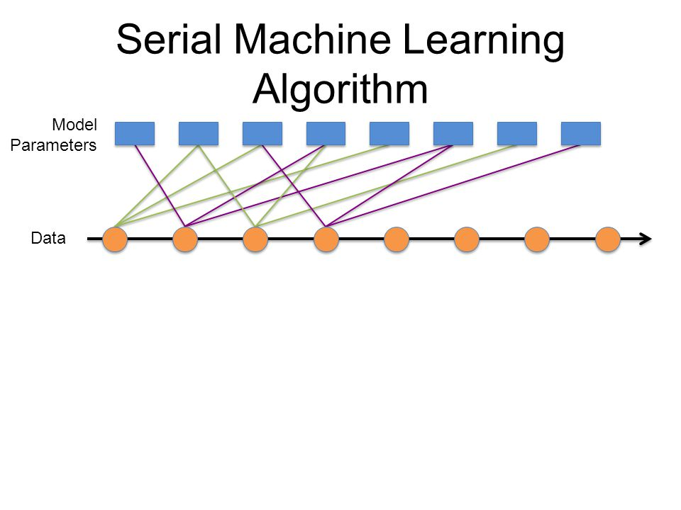 Data Model Parameters Parallel Machine Learning