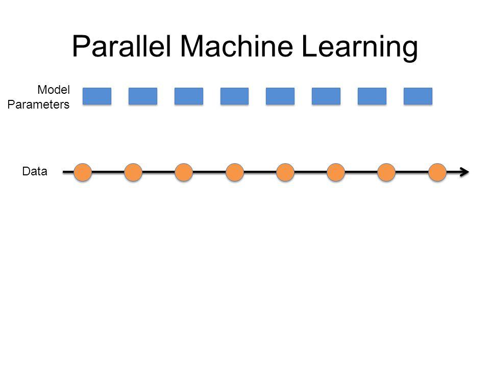 Data Model Parameters .