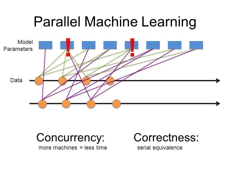 Data Model Parameters Coordination-free