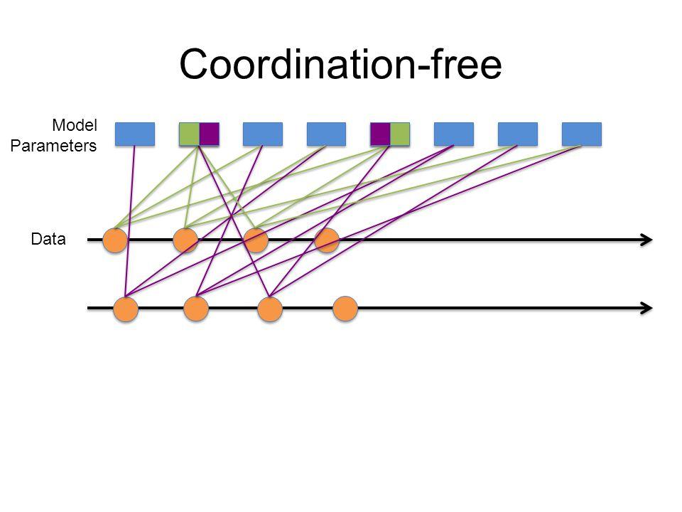 Coordination and Guarantees IT-2004: Italian Web-graph (41M Vertices, 1.1B Edges) UK-2005: UK Web-graph (39M, 921M Edges) Arabic-2005: Arabic Web-graph (22M, 631M Edges) Increase in Coordination Bad Decrease in Objective