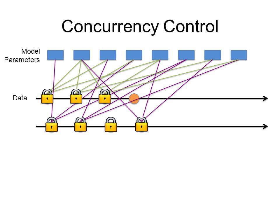 Data Model Parameters Serializability