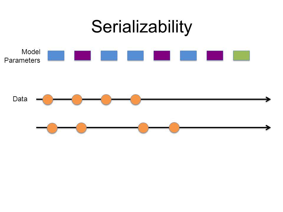 Concurrency Control Double Greedy Algorithm Process keywords in parallel Keywords Queries A B C D E F 1 2 3 4 5 6 Set X Set Y A C D E F B Within each processor: f(, X bnd,Y bnd )= Add XRem.