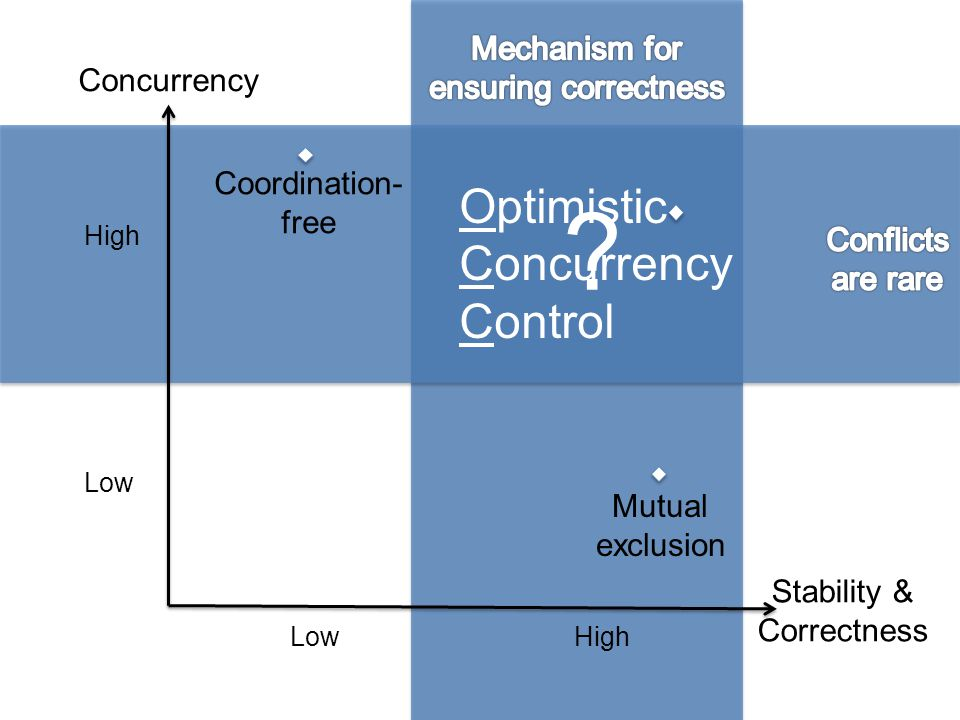 Concurrency Control Double Greedy Algorithm System Design Implemented in multicore (shared memory): Model Server (Validator) Set X Set Y A C D E F A Validation Queue Published Bounds (X,Y) Published Bounds (X,Y) Bound (X,Y) D Trx.