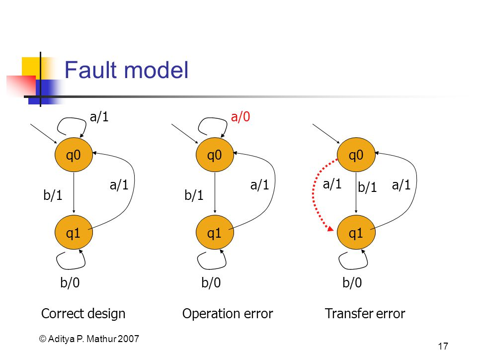 © Aditya P. Mathur 2007 17 Fault model q0 q1 a/1 b/0 b/1 a/1 Correct design q0 q1 a/0 b/0 b/1 a/1 Operation error Transfer error q0 q1 a/1 b/0 b/1 a/1