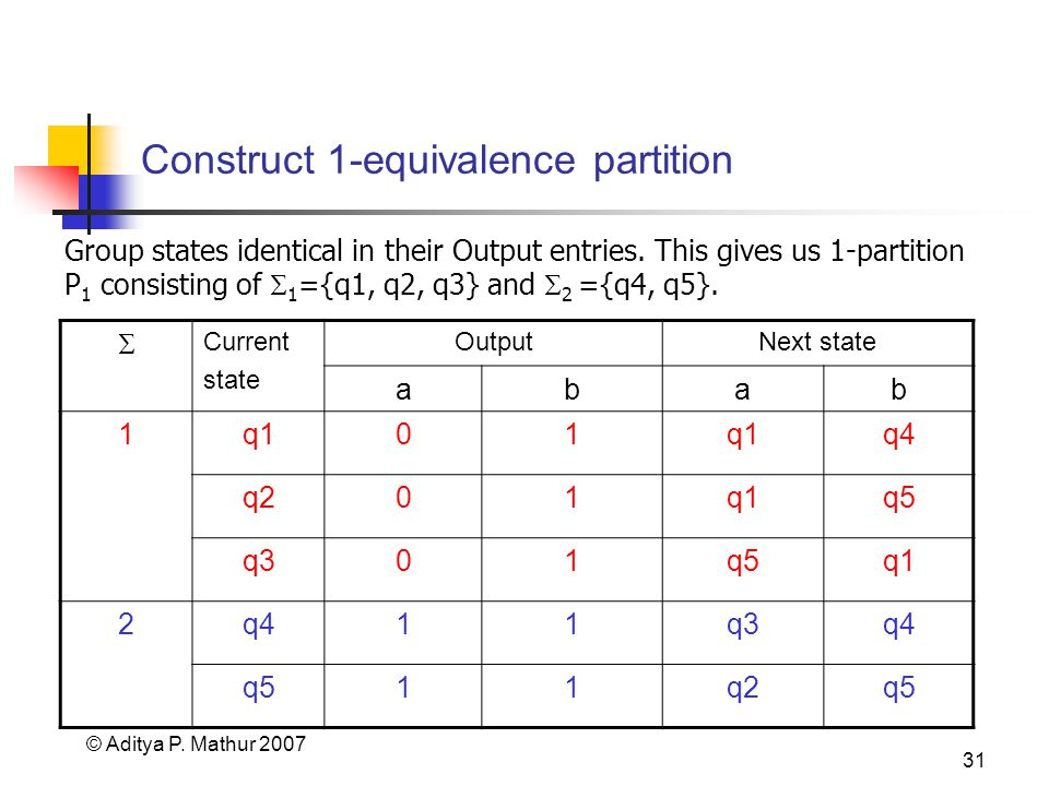 © Aditya P. Mathur 2007 31 Construct 1-equivalence partition Group states identical in their Output entries. This gives us 1-partition P 1 consisting