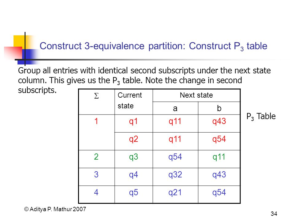 © Aditya P. Mathur 2007 34 Construct 3-equivalence partition: Construct P 3 table Group all entries with identical second subscripts under the next st