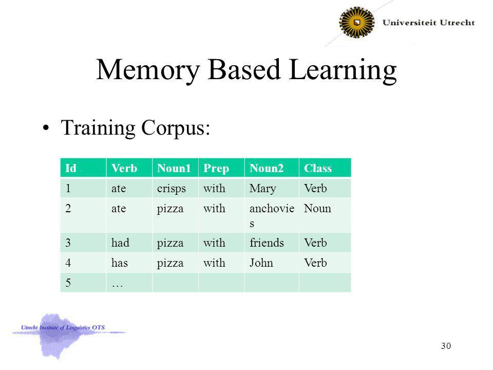 Memory Based Learning Training Corpus: IdVerbNoun1PrepNoun2Class 1atecrispswithMaryVerb 2atepizzawithanchovie s Noun 3hadpizzawithfriendsVerb 4haspizzawithJohnVerb 5… 30
