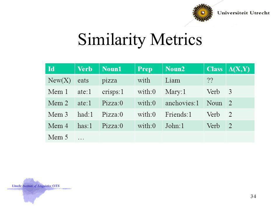 Similarity Metrics IdVerbNoun1PrepNoun2ClassΔ(X,Y) New(X)eatspizzawithLiam?.
