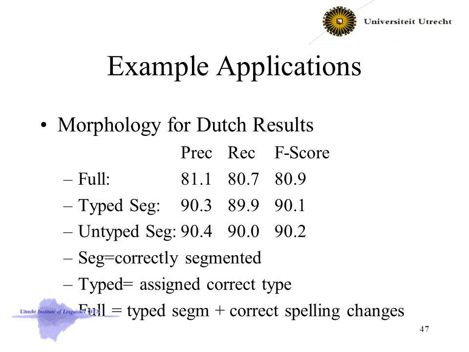 Example Applications Morphology for Dutch Results PrecRecF-Score –Full: 81.180.780.9 –Typed Seg: 90.389.990.1 –Untyped Seg:90.490.090.2 –Seg=correctly segmented –Typed= assigned correct type –Full = typed segm + correct spelling changes 47