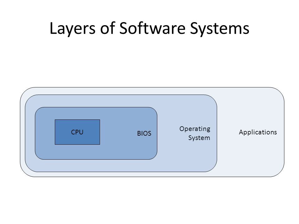Operating System Applications BIOS CPU Layers of Software Systems
