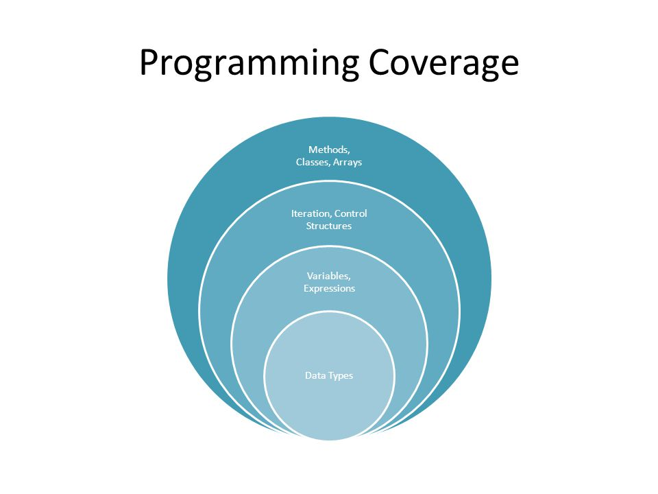 Programming Coverage Methods, Classes, Arrays Iteration, Control Structures Variables, Expressions Data Types