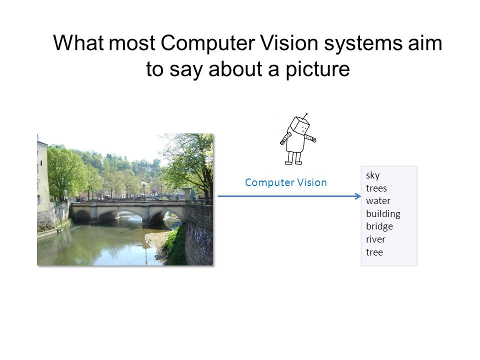 What most Computer Vision systems aim to say about a picture sky trees water building bridge river tree Computer Vision