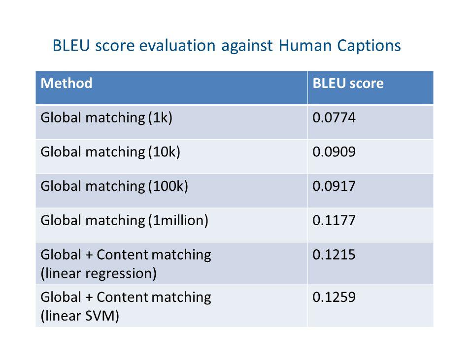 MethodBLEU score Global matching (1k)0.0774 Global matching (10k)0.0909 Global matching (100k)0.0917 Global matching (1million)0.1177 Global + Content