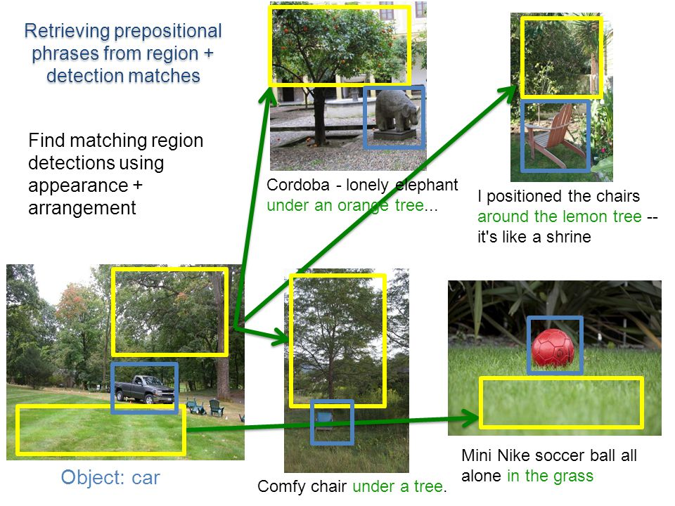 Find matching region detections using appearance + arrangement Mini Nike soccer ball all alone in the grass Comfy chair under a tree.