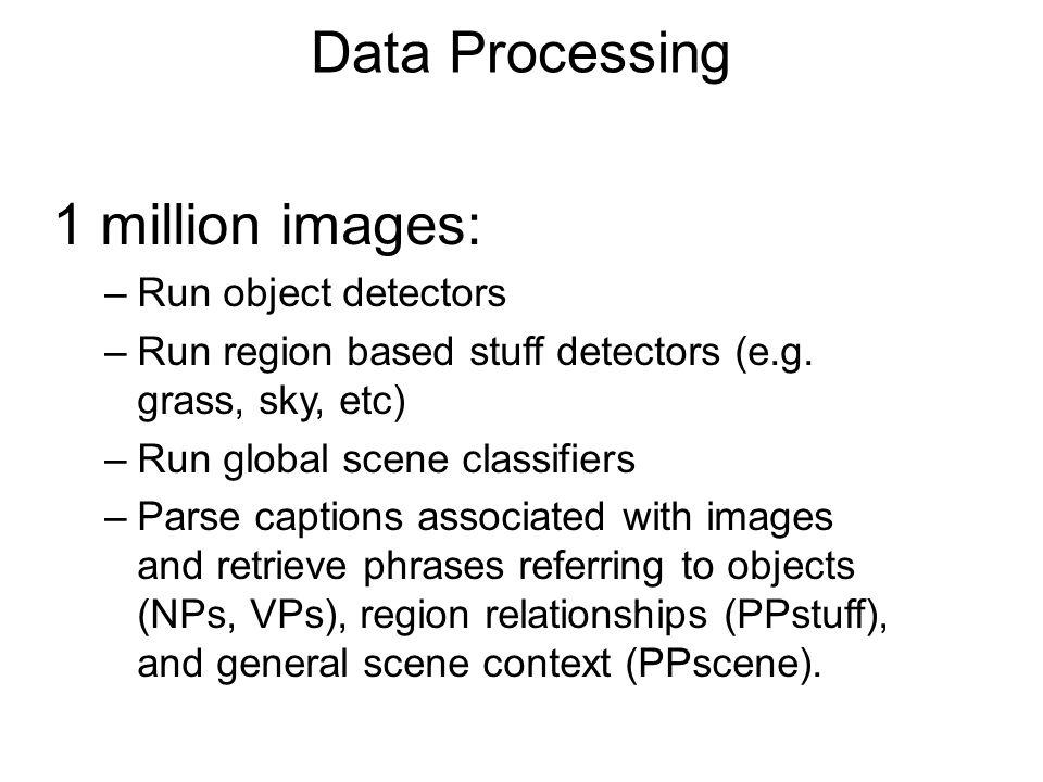 Data Processing 1 million images: –Run object detectors –Run region based stuff detectors (e.g. grass, sky, etc) –Run global scene classifiers –Parse