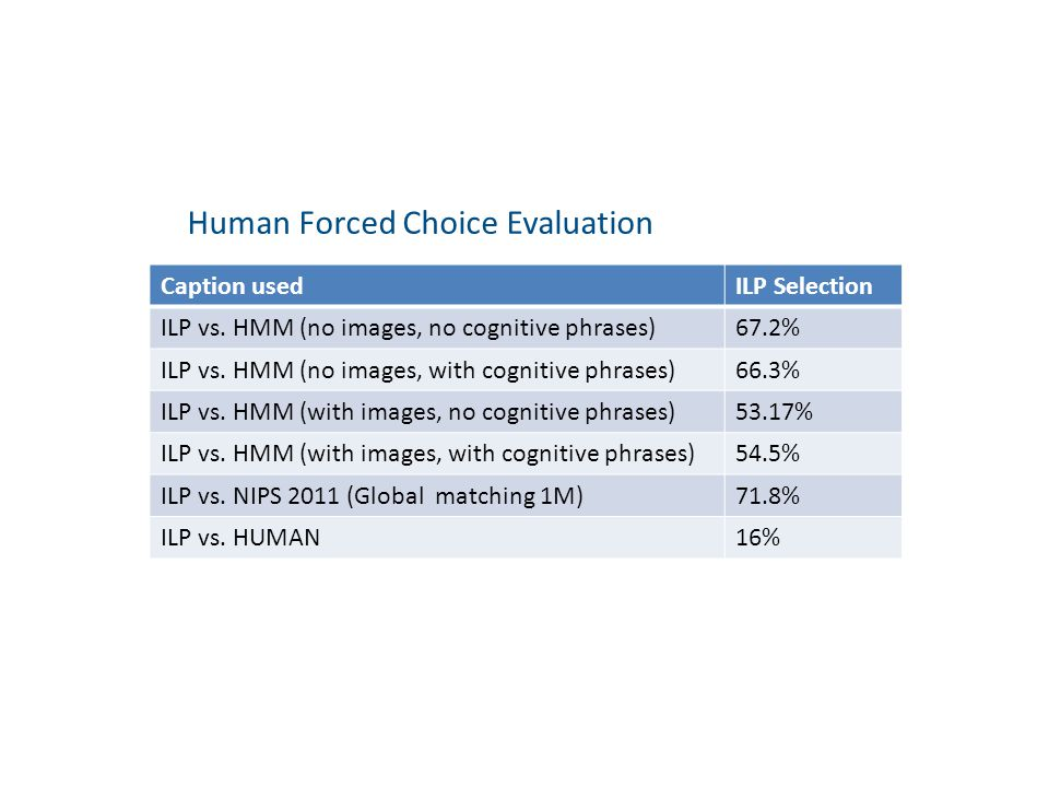 Human Forced Choice Evaluation Caption usedILP Selection ILP vs.