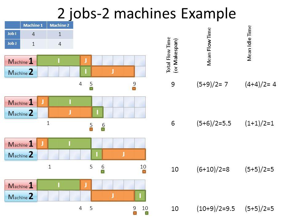 2 jobs-2 machines Example Machine 1Machine 2 Job I 41 Job J 14 M achine 1 M achine 2 IJ IJ 459 M achine 1 M achine 2 IJ IJ 1 56 M achine 1 M achine 2