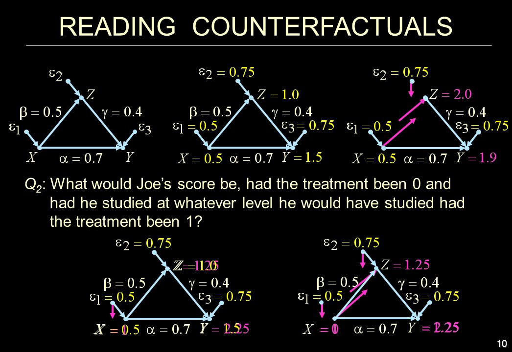 10 Q 2 : What would Joes score be, had the treatment been 0 and had he studied at whatever level he would have studied had the treatment been 1? READI