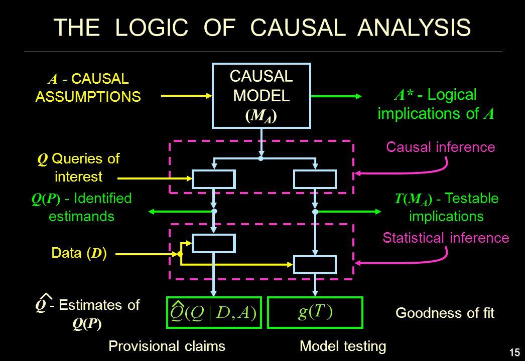 15 CAUSAL MODEL (M A ) A - CAUSAL ASSUMPTIONS Q Queries of interest Q(P) - Identified estimands Data ( D ) Q - Estimates of Q(P) Causal inference T(M