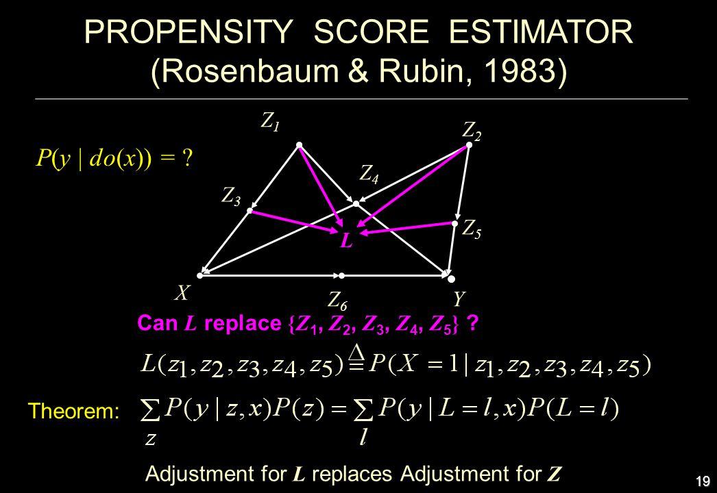 19 PROPENSITY SCORE ESTIMATOR (Rosenbaum & Rubin, 1983) Z6Z6 Z3Z3 Z2Z2 Z5Z5 Z1Z1 X Y Z4Z4 Adjustment for L replaces Adjustment for Z Theorem: P(y | do