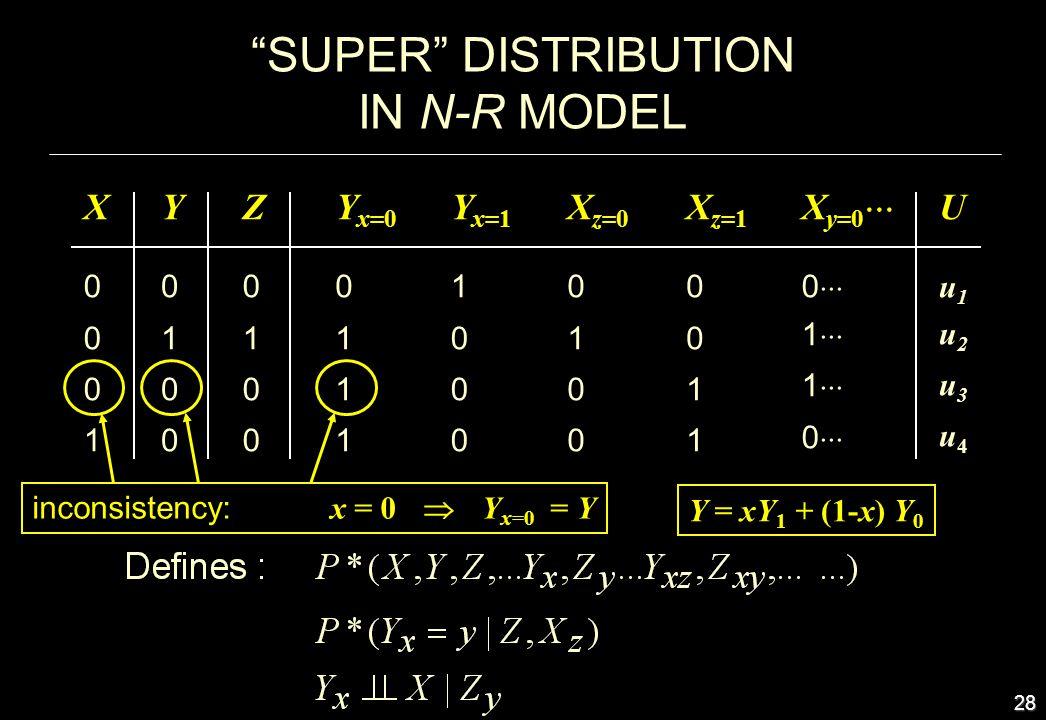 28 SUPER DISTRIBUTION IN N-R MODEL X0 0 0 1 X0 0 0 1 Y 0 1 0 0 Y 0 1 0 0 Y x=0 0 1 1 1 Z0 1 0 0 Z0 1 0 0 Y x=1 1 0 0 0 X z=0 0 1 0 0 X z=1 0 0 1 1 X y
