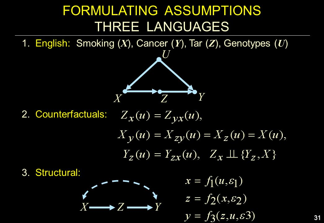 31 FORMULATING ASSUMPTIONS THREE LANGUAGES 2. Counterfactuals: 1. English: Smoking ( X ), Cancer ( Y ), Tar ( Z ), Genotypes ( U ) X Y Z U ZXY 3. Stru