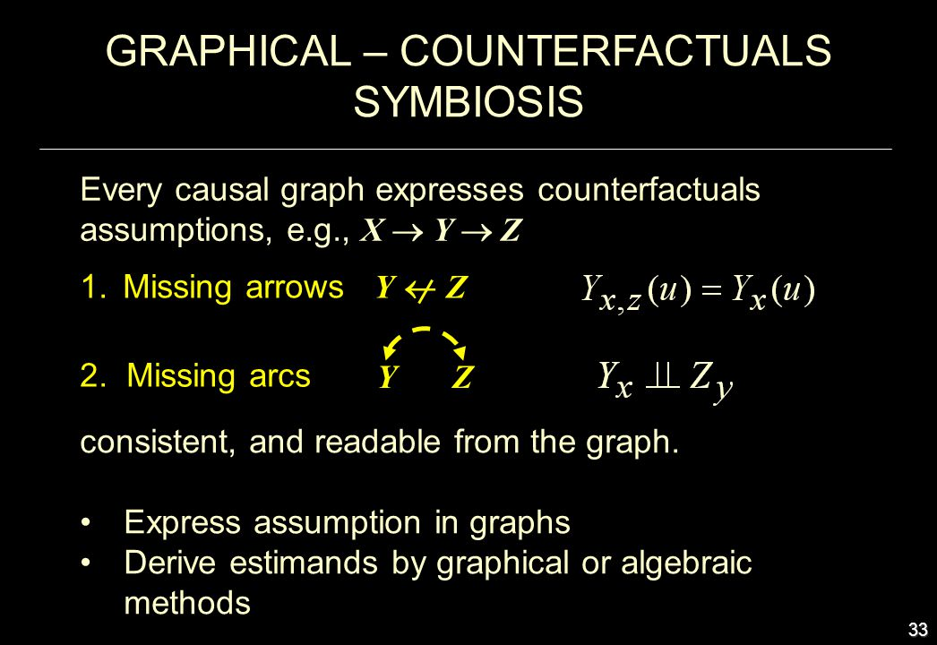 33 GRAPHICAL – COUNTERFACTUALS SYMBIOSIS Every causal graph expresses counterfactuals assumptions, e.g., X Y Z consistent, and readable from the graph