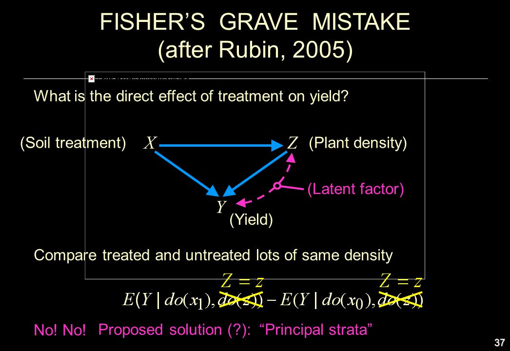 37 XZ Y FISHERS GRAVE MISTAKE (after Rubin, 2005) Compare treated and untreated lots of same density No! (Plant density) (Yield) (Soil treatment) What