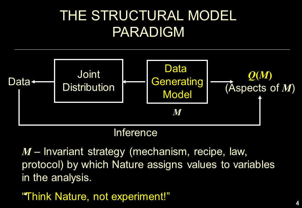 4 Data Inference Q(M) (Aspects of M ) Data Generating Model M – Invariant strategy (mechanism, recipe, law, protocol) by which Nature assigns values t