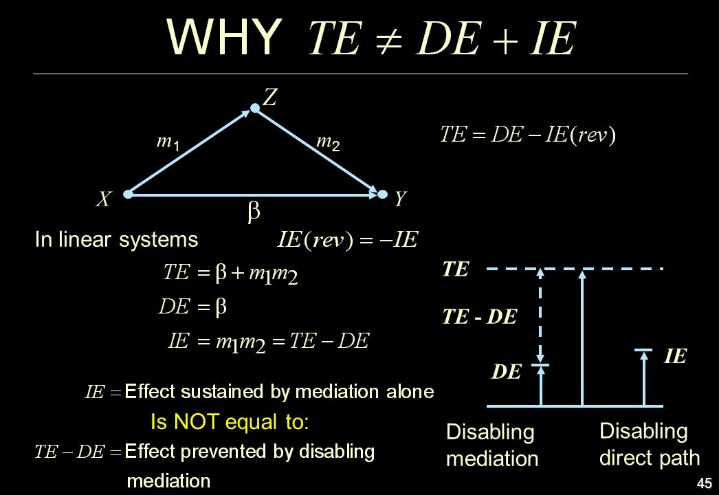 45 Z m2m2 XY m1m1 Disabling mediation Disabling direct path DE TE - DE TE IE In linear systems Is NOT equal to:
