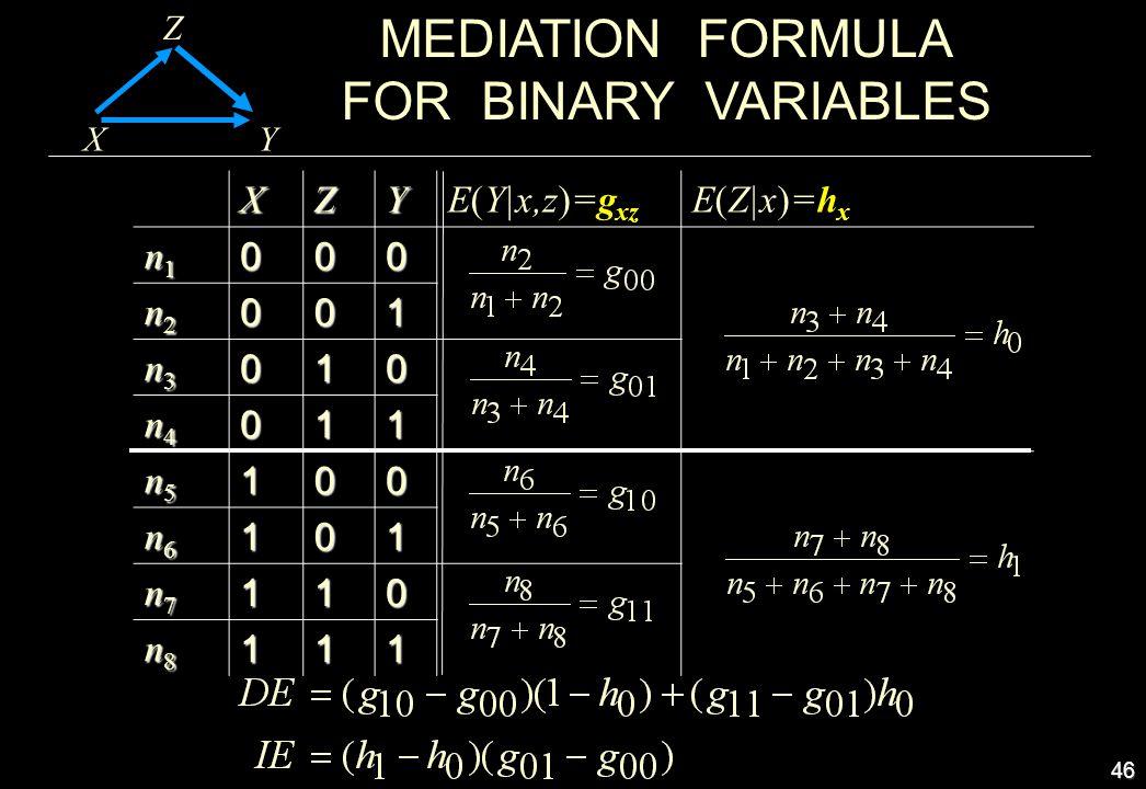 46 MEDIATION FORMULA FOR BINARY VARIABLES X Z YXZYE(Y|x,z)=g xz E(Z|x)=h x n1n1n1n1000 n2n2n2n2001 n3n3n3n3010 n4n4n4n4011 n5n5n5n5100 n6n6n6n6101 n7n