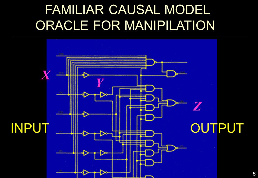 6 STRUCTURAL CAUSAL MODELS Definition: A structural causal model is a 4-tuple V,U, F, P(u), where V = {V 1,...,V n } are endogeneas variables U = {U 1,...,U m } are background variables F = {f 1,..., f n } are functions determining V, v i = f i (v, u) P(u) is a distribution over U P(u) and F induce a distribution P(v) over observable variables e.g.,