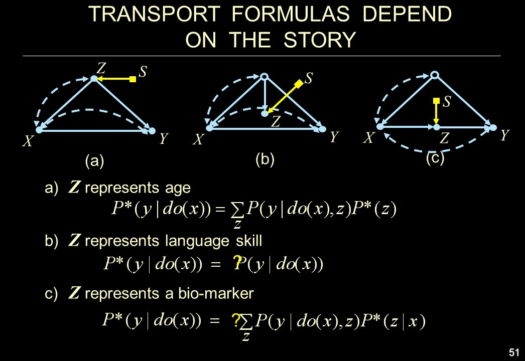 51 TRANSPORT FORMULAS DEPEND ON THE STORY a) Z represents age b) Z represents language skill c) Z represents a bio-marker X Y Z (b) S X Y Z (a) S X Y