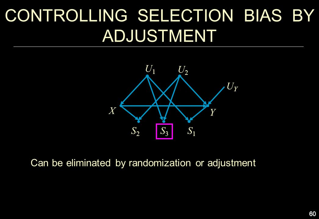 60 Can be eliminated by randomization or adjustment X UYUY Y S2S2 CONTROLLING SELECTION BIAS BY ADJUSTMENT U1U1 U2U2 S3S3 S1S1